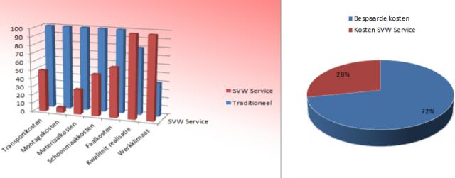 Voordelen SVW Service